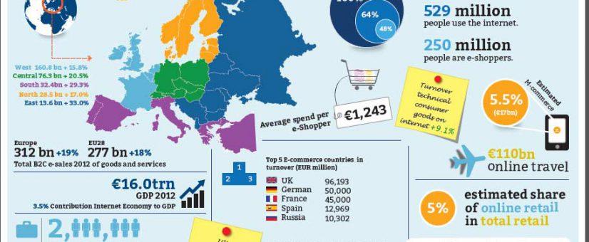 Infogracia Ecommerce Europa
