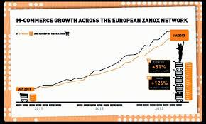 Zanox Mobile Commerce Performance